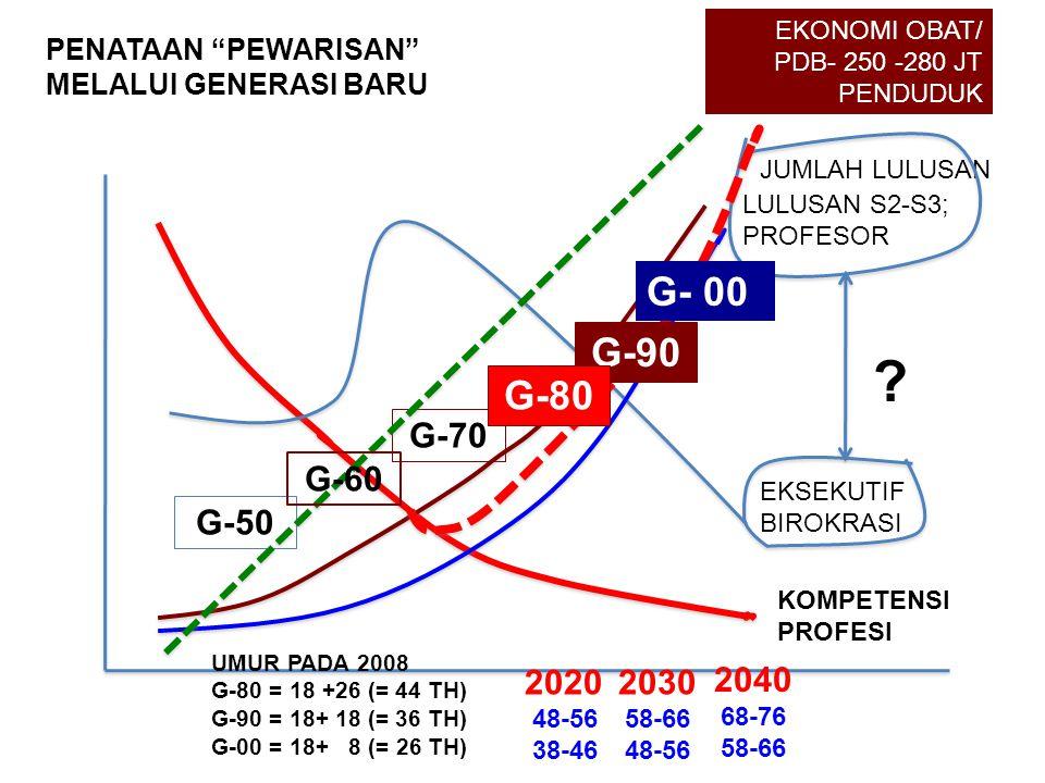 PENATAAN PEWARISAN MELALUI GENERASI BARU G-50 G-70 KOMPETENSI PROFESI JUMLAH LULUSAN EKSEKUTIF BIROKRASI LULUSAN S2-S3; PROFESOR EKONOMI OBAT/ PDB- 250 -280 JT PENDUDUK 2020 48-56 38-46 2030 58-66 48-56 G-90 G-80 UMUR PADA 2008 G-80 = 18 +26 (= 44 TH) G-90 = 18+ 18 (= 36 TH) G-00 = 18+ 8 (= 26 TH) G-60 .
