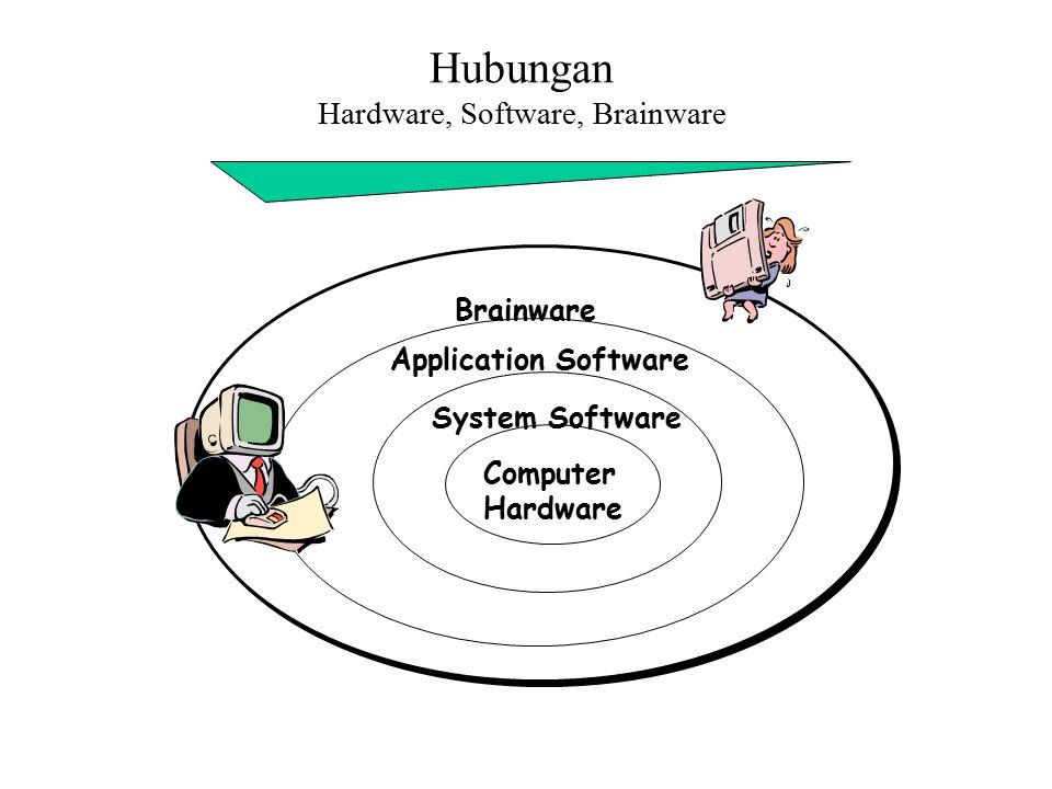 Hubungan Hardware, Software, Brainware Computer Hardware System Software Application Software Brainware
