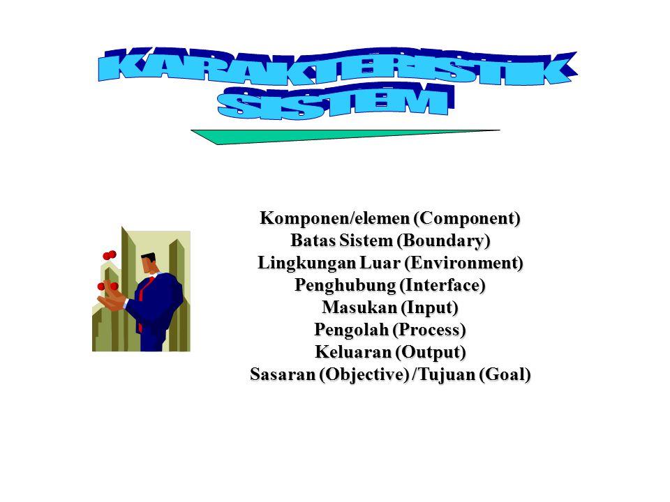 Komponen/elemen (Component) Batas Sistem (Boundary) Lingkungan Luar (Environment) Penghubung (Interface) Masukan (Input) Pengolah (Process) Keluaran (Output) Sasaran (Objective) /Tujuan (Goal)