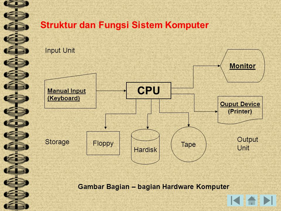 CPU Struktur dan Fungsi Sistem Komputer Manual Input (Keyboard) Ouput Device (Printer) Monitor Floppy Hardisk Tape Gambar Bagian – bagian Hardware Komputer Input Unit Storage Output Unit