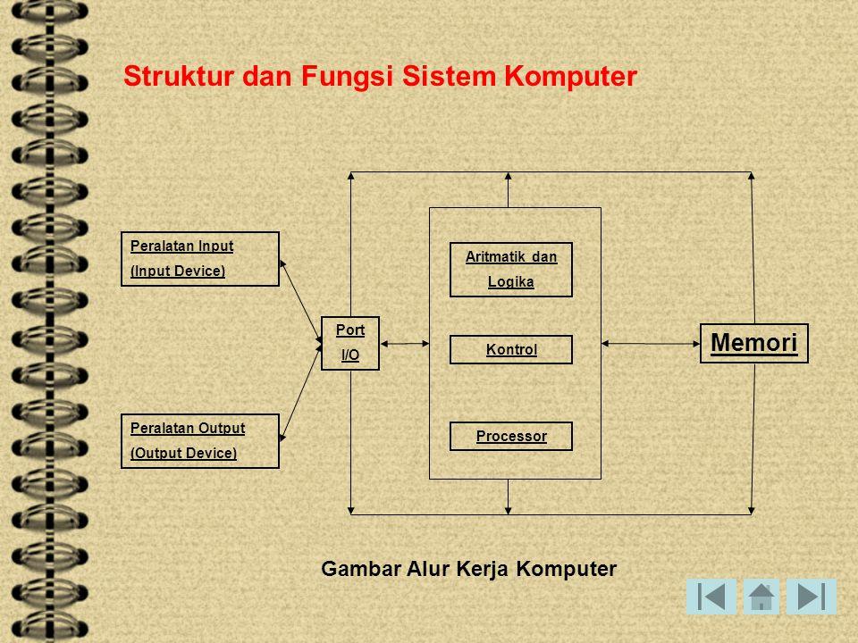 Struktur dan Fungsi Sistem Komputer Peralatan Input (Input Device) Memori Peralatan Output (Output Device) Aritmatik dan Logika Processor Kontrol Port