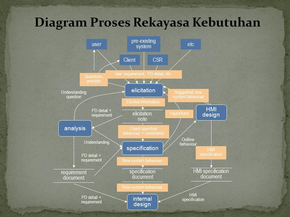 Diagram Proses Rekayasa Kebutuhan user Client pre-existing system CSR etc elicitation note analysis HMI design internal design requirement document sp