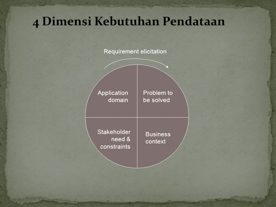 4 Dimensi Kebutuhan Pendataan Requirement elicitation Problem to be solved Business context Application domain Stakeholder need & constraints