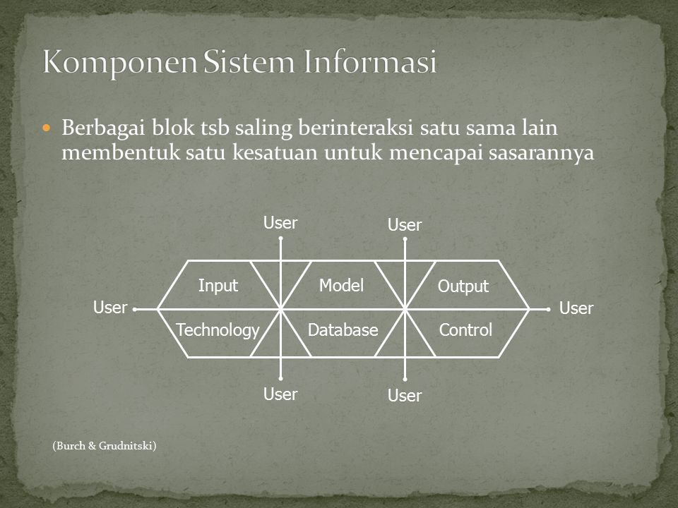Berbagai blok tsb saling berinteraksi satu sama lain membentuk satu kesatuan untuk mencapai sasarannya Input Output Control Model TechnologyDatabase U