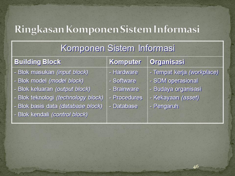 46 Komponen Sistem Informasi Building Block KomputerOrganisasi - Blok masukan (input block) - Blok model (model block) - Blok keluaran (output block)