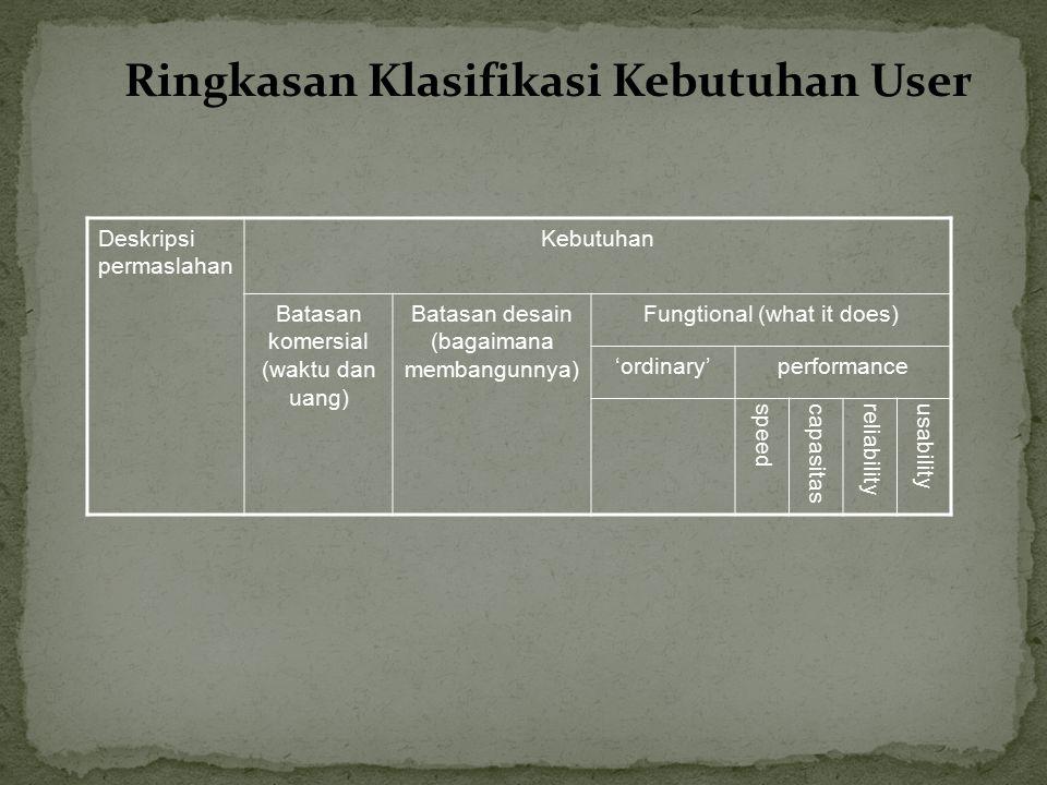 Ringkasan Klasifikasi Kebutuhan User Deskripsi permaslahan Kebutuhan Batasan komersial (waktu dan uang) Batasan desain (bagaimana membangunnya) Fungti