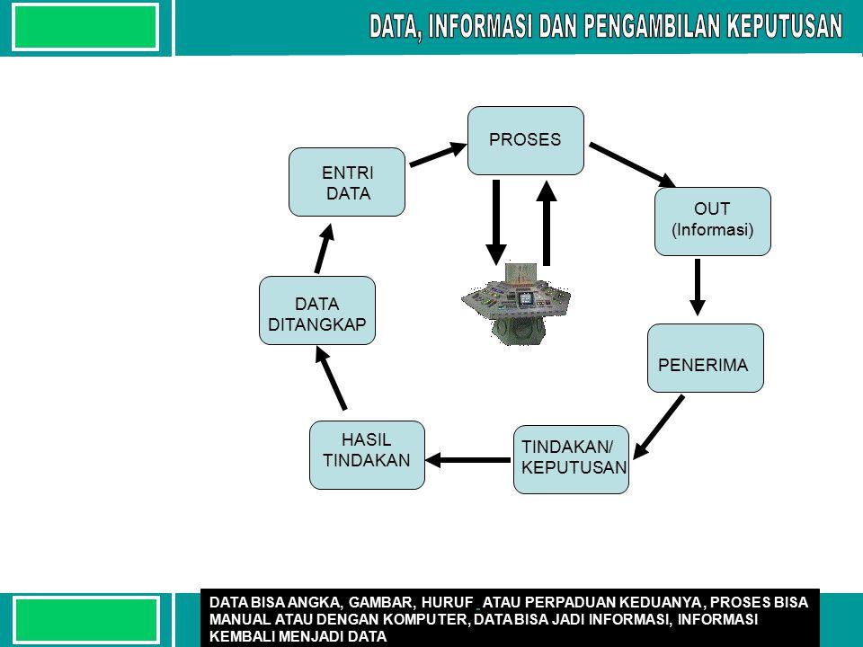 Deni Hardianto18 Diolah dalam bentuk yang lebh berguna bagi penerimanya DATA: BAHAN MENTAH, BAHAN BAKU INFORMASI BELUM TERORGANISIR 1.AKURASI DAN PRESISI 2.TEPAT WAKTU/ TIMELINESS (USIA/RENTANG WAKTU) 3.RELEVAN DAN BERNILAI 4.LENGKAP DAN RINGKAS 5.AKSESIBILITAS 6.OTORITAS SUMBER DATA VS DATA VS INFORMASI INFORMASI QUALITY OF QUALITY OF INFORMATION INFORMASI: HASIL DARI PEMROSESAN, MANIPULASI DAN PENGORGANISASIAN DATA MRPKN BENTUK YG LEBIH BERGUNA DAN BERARTI BAGI PENERIMA