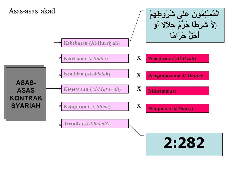 ASAS- ASAS KONTRAK SYARIAH Kebebasan (Al-Hurriyah) Kesetaraan (Al-Musawah) Keadilan (Al-Adalah) Kerelaan (Al-Ridha) Kejujuran (As-Shidq) Tertulis (Al-