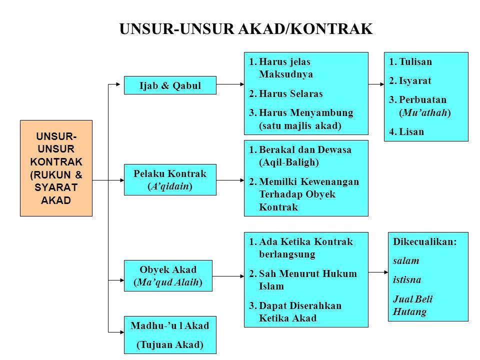 UNSUR- UNSUR KONTRAK (RUKUN & SYARAT AKAD Ijab & Qabul Pelaku Kontrak (A'qidain) Obyek Akad (Ma'qud Alaih) 1.Tulisan 2.Isyarat 3.Perbuatan (Mu'athah)