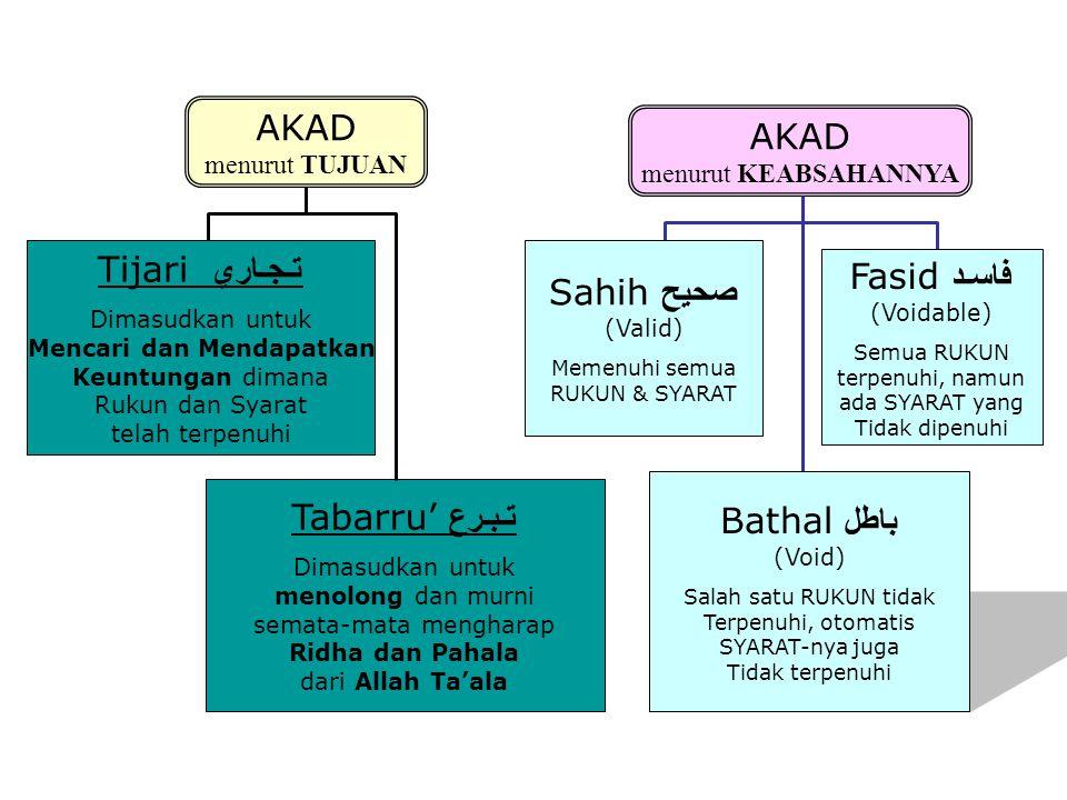 Larangan dalam Akad Muamalah  Gharar/Taghrir (ketidak pastian)  Tadlis & Ghaban (kecurangan)  Riba (bunga)  Maysir (Judi & Spekulasi)  Batil (Korupsi dan Hadiah)