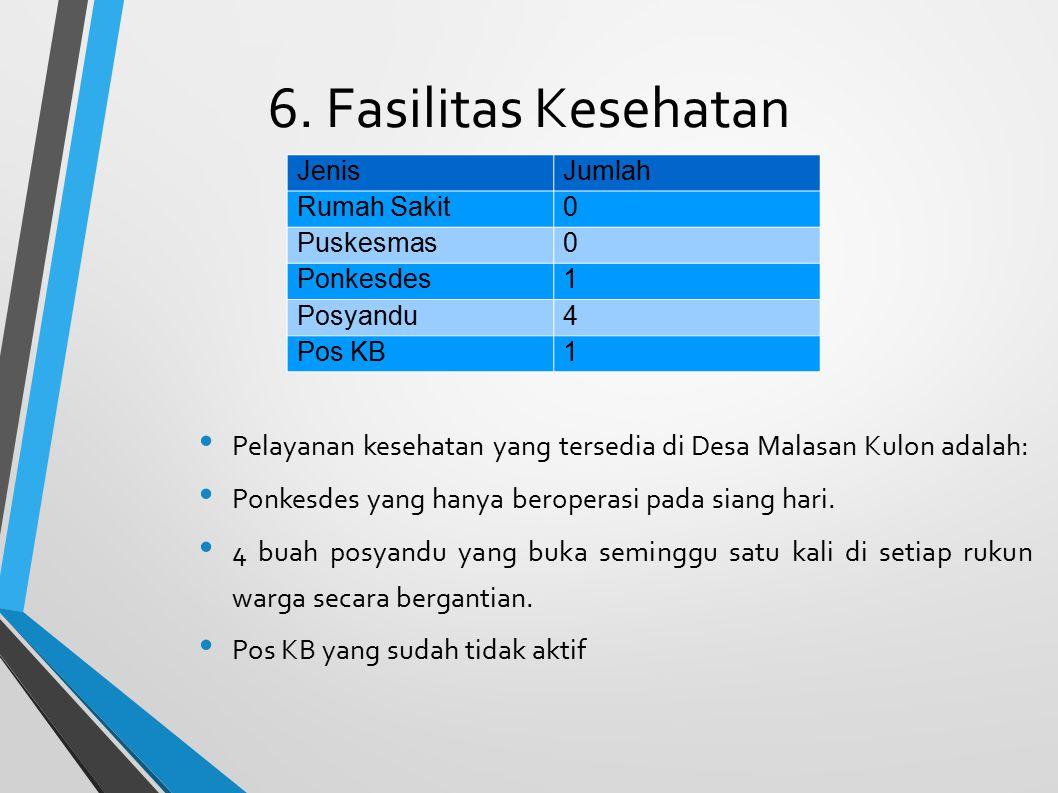 6. Fasilitas Kesehatan Pelayanan kesehatan yang tersedia di Desa Malasan Kulon adalah: Ponkesdes yang hanya beroperasi pada siang hari. 4 buah posyand