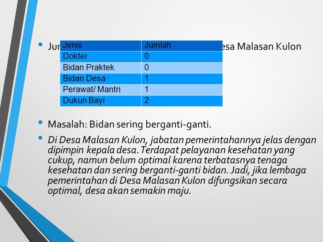 Jumlah tenaga kesehatan yang ada di Desa Malasan Kulon Masalah: Bidan sering berganti-ganti. Di Desa Malasan Kulon, jabatan pemerintahannya jelas deng