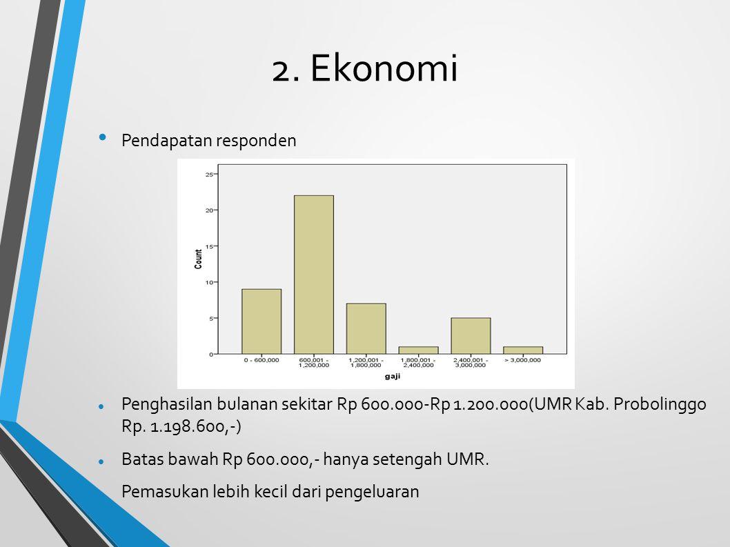 2. Ekonomi Pendapatan responden Penghasilan bulanan sekitar Rp 600.000-Rp 1.200.000(UMR Kab. Probolinggo Rp. 1.198.600,-) Batas bawah Rp 600.000,- han