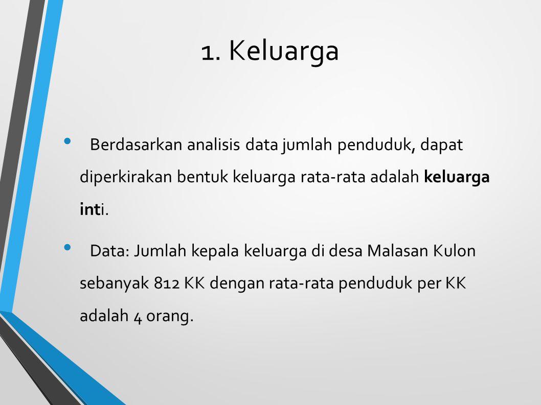 1. Keluarga Berdasarkan analisis data jumlah penduduk, dapat diperkirakan bentuk keluarga rata-rata adalah keluarga inti. Data: Jumlah kepala keluarga