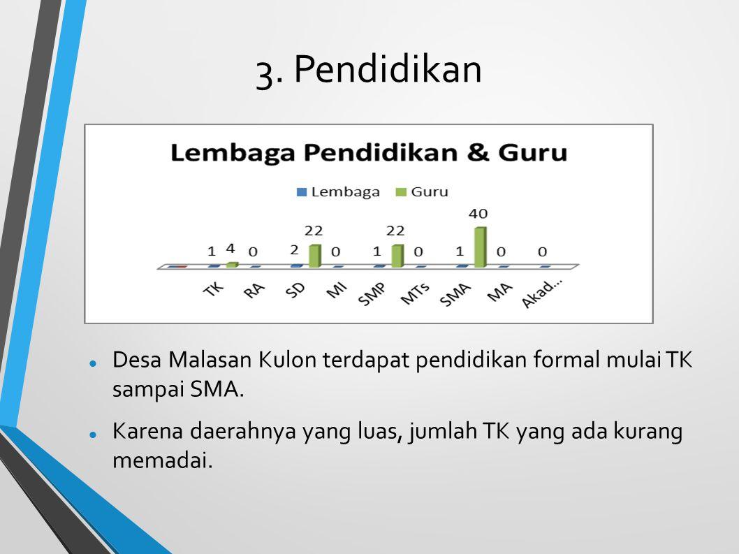 3. Pendidikan Desa Malasan Kulon terdapat pendidikan formal mulai TK sampai SMA. Karena daerahnya yang luas, jumlah TK yang ada kurang memadai.