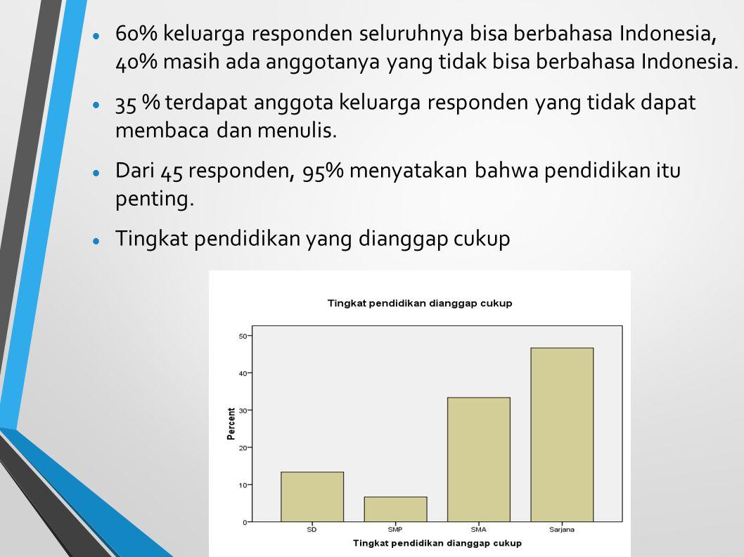 60% keluarga responden seluruhnya bisa berbahasa Indonesia, 40% masih ada anggotanya yang tidak bisa berbahasa Indonesia. 35 % terdapat anggota keluar