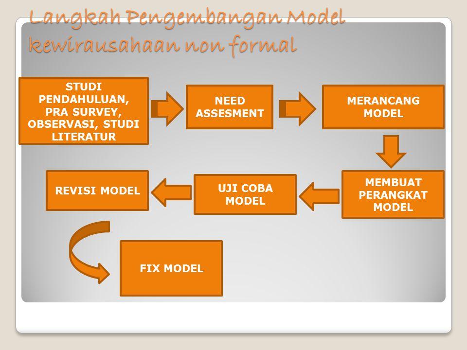 Langkah Pengembangan Model kewirausahaan non formal STUDI PENDAHULUAN, PRA SURVEY, OBSERVASI, STUDI LITERATUR MERANCANG MODEL MEMBUAT PERANGKAT MODEL