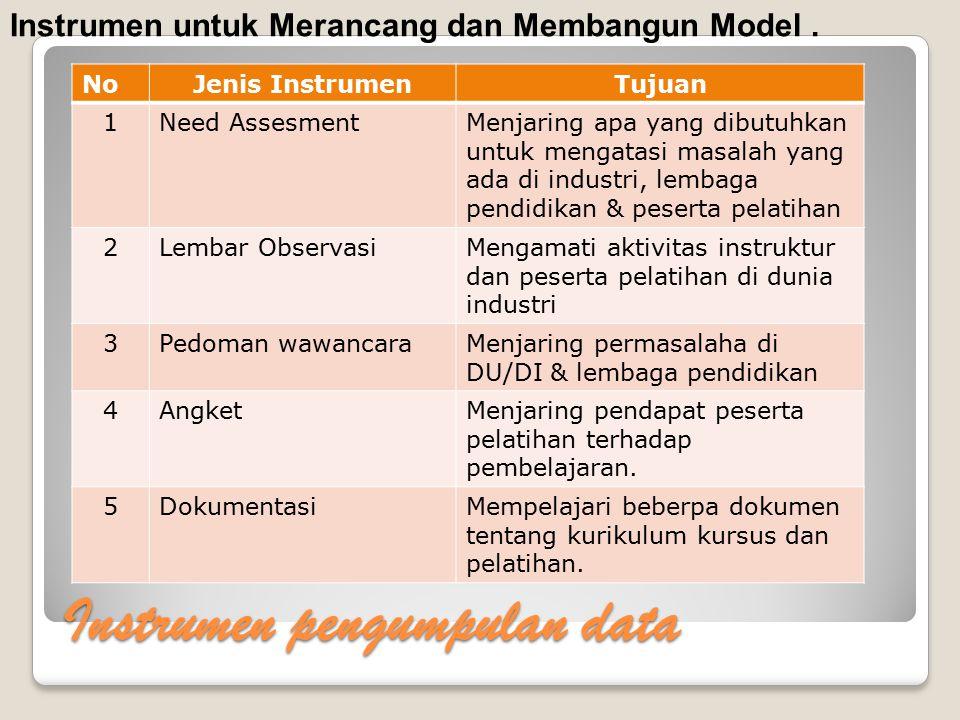 Racangan Model Pembelajaran 1.Kompetensi yang dibutuhkan oleh DU/DI 2.