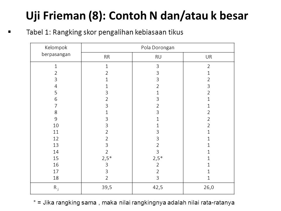 Uji Frieman (8): Contoh N dan/atau k besar  Tabel 1: Rangking skor pengalihan kebiasaan tikus Kelompok berpasangan Pola Dorongan RR RUUR 1 2 3 4 5 6