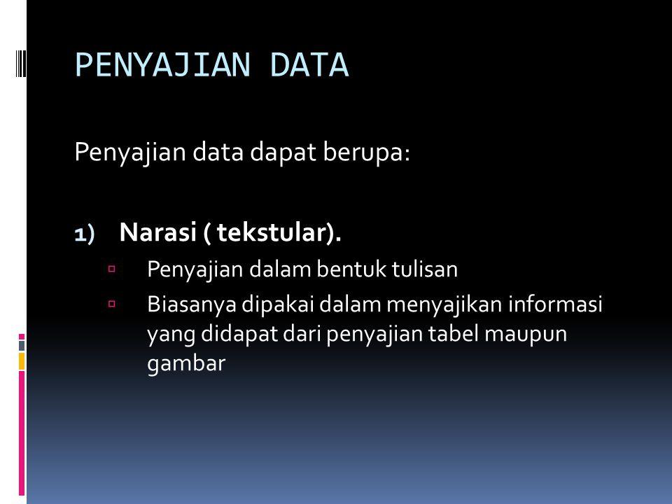 PENYAJIAN DATA Penyajian data dapat berupa: 1) Narasi ( tekstular).