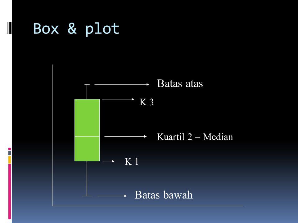 Box & plot Kuartil 2 = Median Batas atas K 3 K 1 Batas bawah