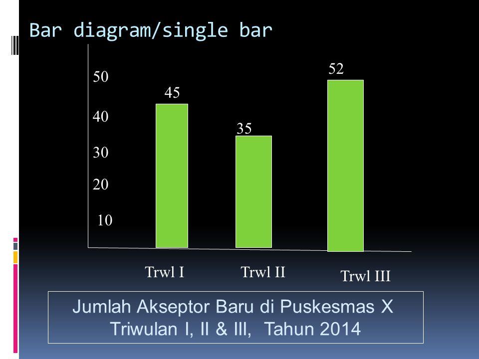 Bar diagram/single bar Trwl ITrwl II Trwl III 10 20 30 40 50 45 35 52 Jumlah Akseptor Baru di Puskesmas X Triwulan I, II & III, Tahun 2014