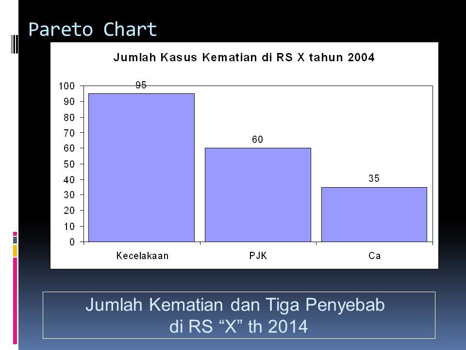 Pareto Chart Jumlah Kematian dan Tiga Penyebab di RS X th 2014