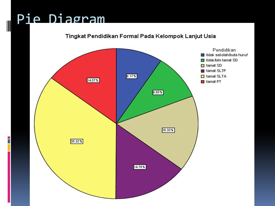 Pie Diagram