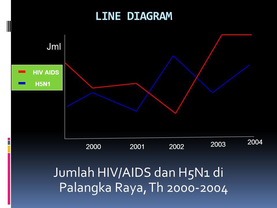 LINE DIAGRAM Jumlah HIV/AIDS dan H5N1 di Palangka Raya, Th 2000-2004 2004 200020012002 2003 Jml HIV AIDS H5N1