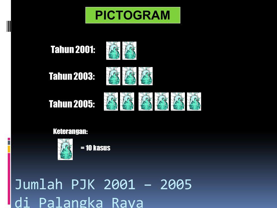 Jumlah PJK 2001 – 2005 di Palangka Raya Tahun 2001: Tahun 2003: Tahun 2005: Keterangan: = 10 kasus PICTOGRAM