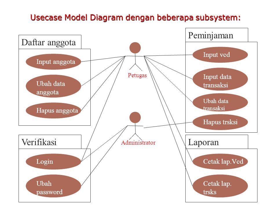 Usecase Model Diagram dengan beberapa subsystem: Daftar anggota Input anggota Ubah data anggota Hapus anggota Verifikasi Login Ubah password Peminjama