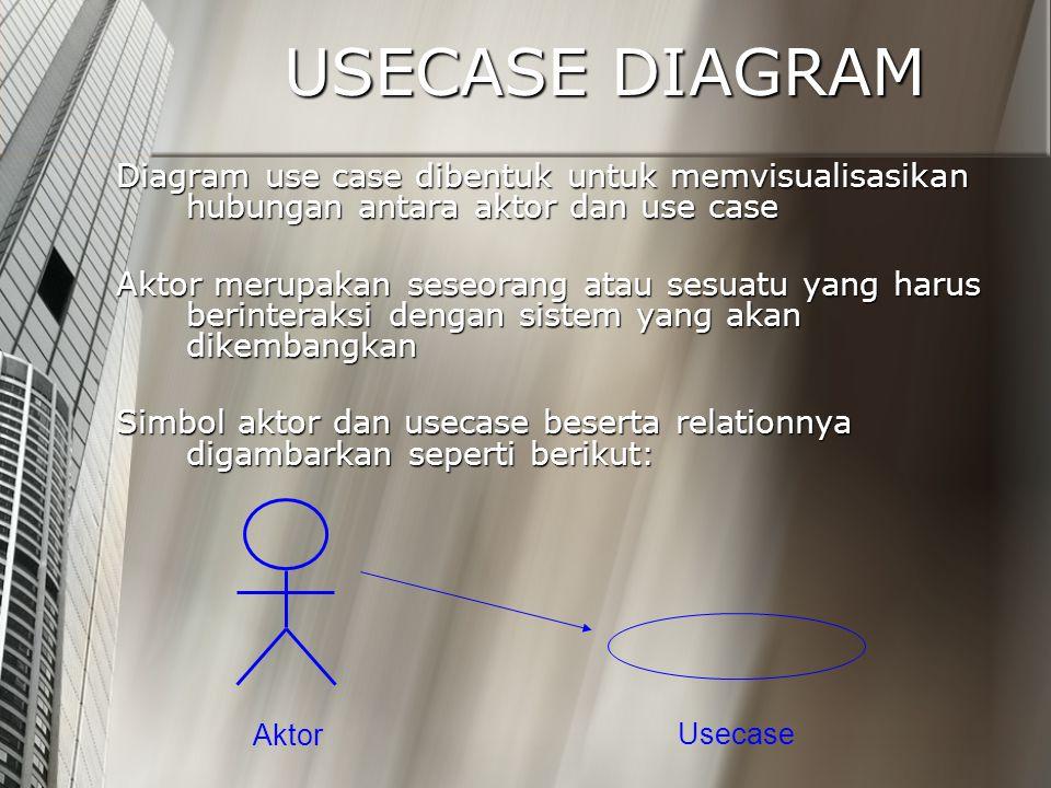 USECASE DIAGRAM Diagram use case dibentuk untuk memvisualisasikan hubungan antara aktor dan use case Aktor merupakan seseorang atau sesuatu yang harus