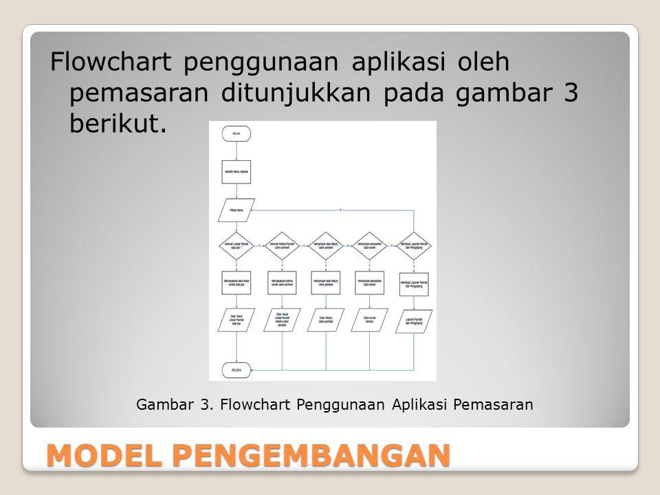 MODEL PENGEMBANGAN Flowchart penggunaan aplikasi oleh pemasaran ditunjukkan pada gambar 3 berikut. Gambar 3. Flowchart Penggunaan Aplikasi Pemasaran