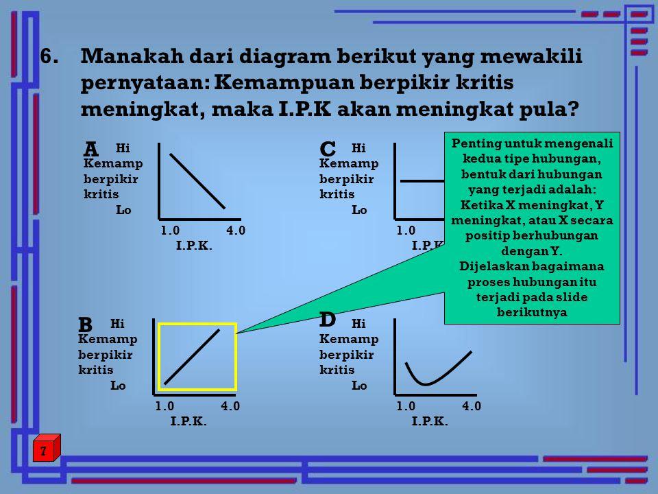 6.Manakah dari diagram berikut yang mewakili pernyataan: Kemampuan berpikir kritis meningkat, maka I.P.K akan meningkat pula? Hi Kemamp berpikir kriti