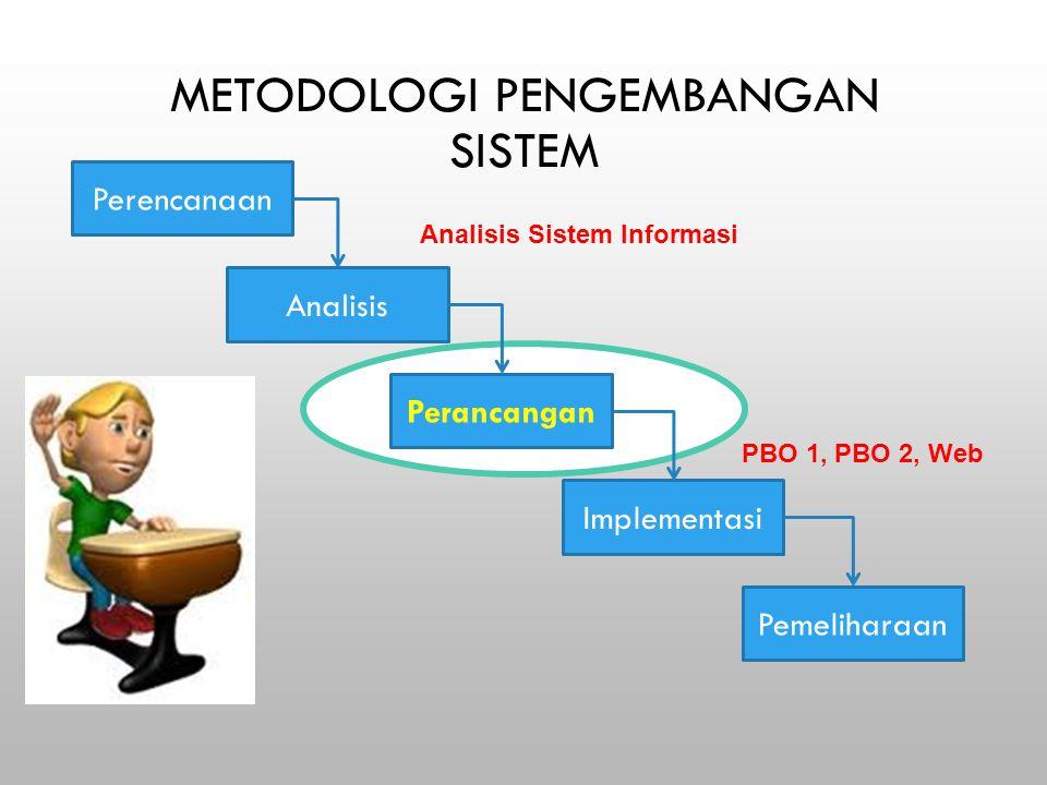 METODOLOGI PENGEMBANGAN SISTEM Perencanaan Analisis Perancangan Implementasi Pemeliharaan Analisis Sistem Informasi PBO 1, PBO 2, Web