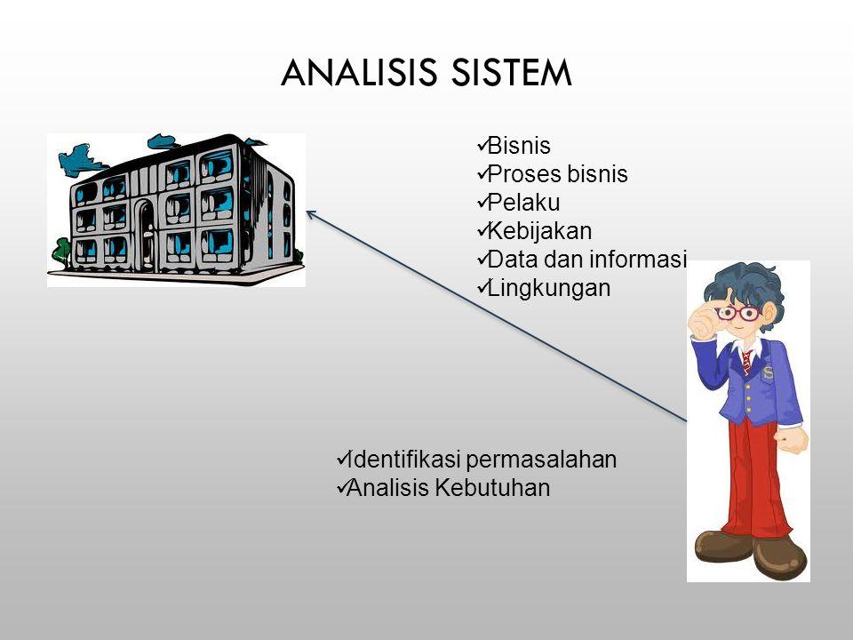 ANALISIS SISTEM Bisnis Proses bisnis Pelaku Kebijakan Data dan informasi Lingkungan Identifikasi permasalahan Analisis Kebutuhan