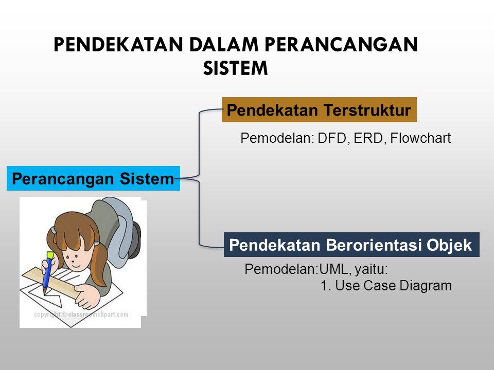 PENDEKATAN DALAM PERANCANGAN SISTEM Perancangan Sistem Pendekatan Terstruktur Pendekatan Berorientasi Objek Pemodelan: DFD, ERD, Flowchart Pemodelan:UML, yaitu: 1.