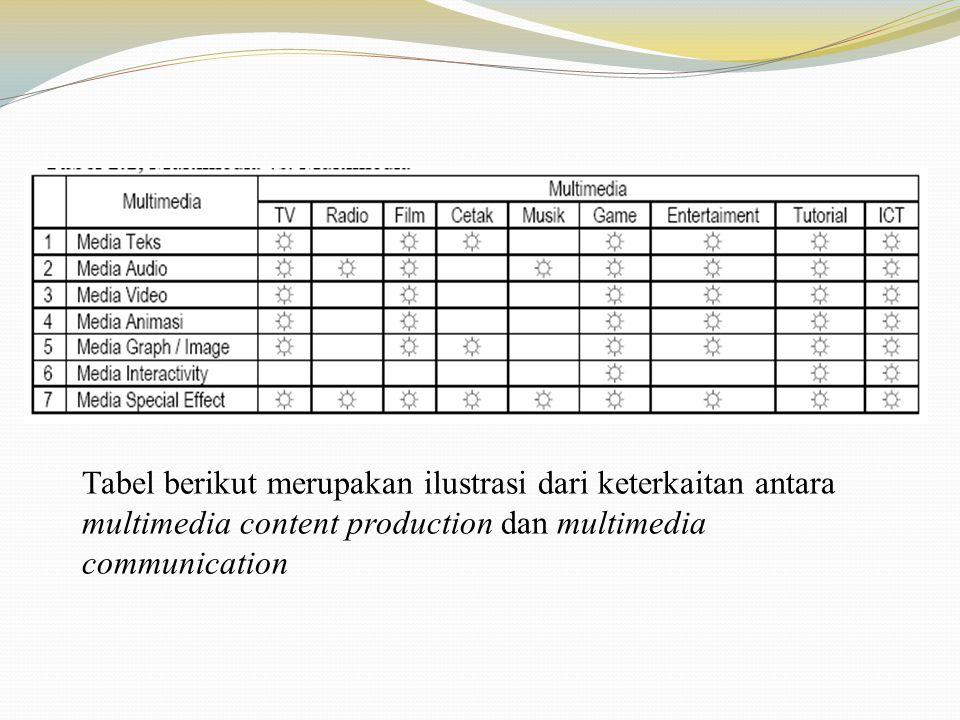 Tabel berikut merupakan ilustrasi dari keterkaitan antara multimedia content production dan multimedia communication