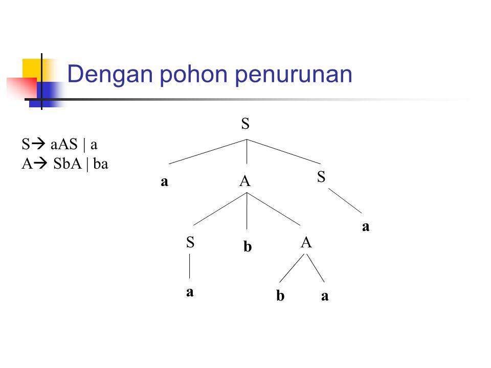 Dengan pohon penurunan aA S S b A a ba a S S  aAS | a A  SbA | ba