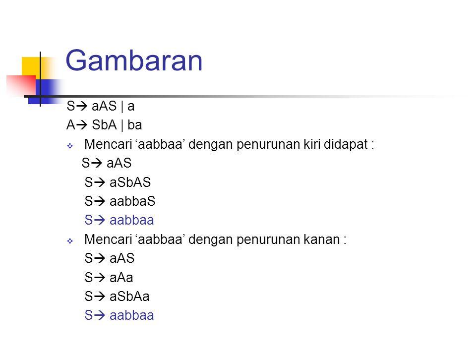 Dengan pohon penurunan aA S S b A a ba a S S  aAS   a A  SbA   ba