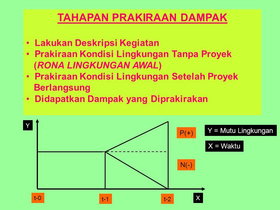 TAHAPAN PRAKIRAAN DAMPAK Lakukan Deskripsi Kegiatan Prakiraan Kondisi Lingkungan Tanpa Proyek (RONA LINGKUNGAN AWAL) Prakiraan Kondisi Lingkungan Setelah Proyek Berlangsung Didapatkan Dampak yang Diprakirakan Y Xt-0 t-1t-2 P(+) N(-) Y = Mutu Lingkungan X = Waktu