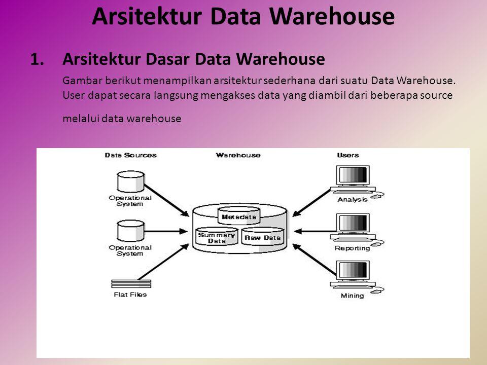Arsitektur Data Warehouse 2.
