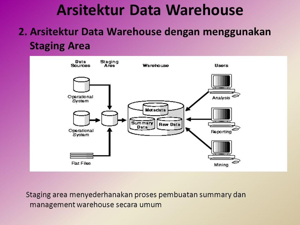 Arsitektur Data Warehouse 3.