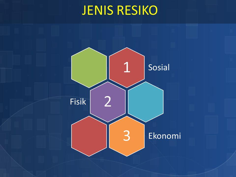 JENIS RESIKO