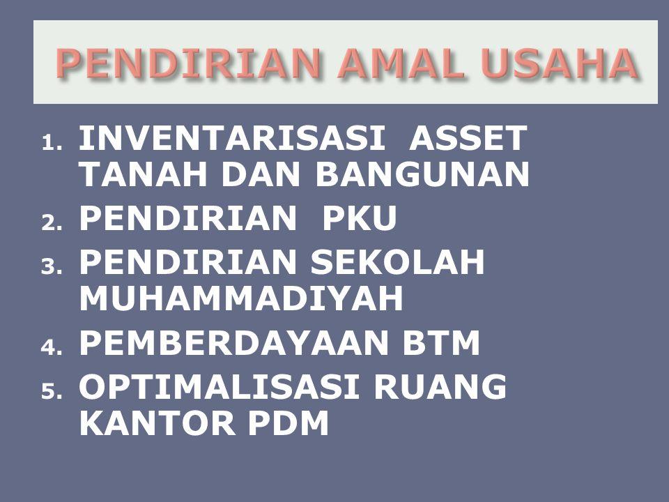 1. INVENTARISASI ASSET TANAH DAN BANGUNAN 2. PENDIRIAN PKU 3.