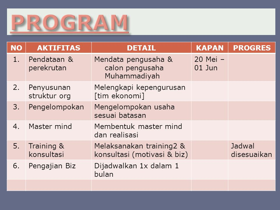 NOAKTIFITASDETAILKAPANPROGRES 1.Pendataan & perekrutan Mendata pengusaha & calon pengusaha Muhammadiyah 20 Mei – 01 Jun 2.Penyusunan struktur org Melengkapi kepengurusan [tim ekonomi] 3.PengelompokanMengelompokan usaha sesuai batasan 4.Master mindMembentuk master mind dan realisasi 5.Training & konsultasi Melaksanakan training2 & konsultasi (motivasi & biz) Jadwal disesuaikan 6.Pengajian BizDijadwalkan 1x dalam 1 bulan