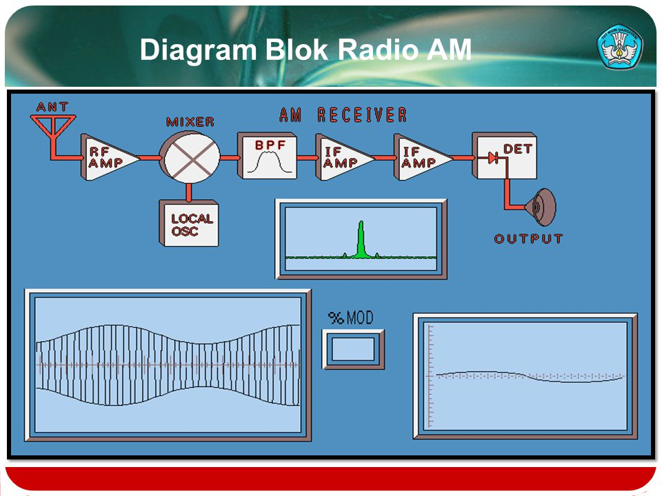 Diagram Blok Radio AM