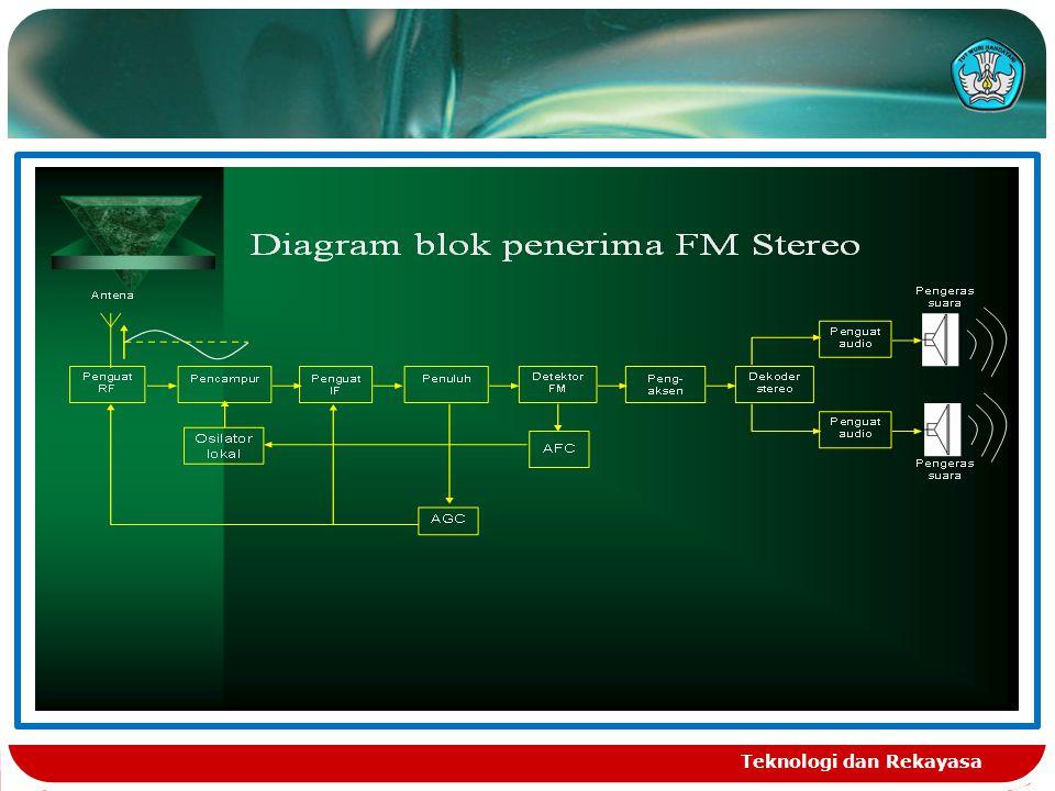 Diagram blok FM sederhana Teknologi dan Rekayasa
