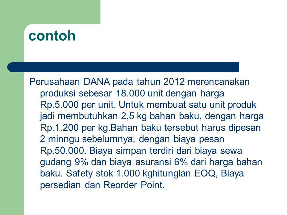 contoh Perusahaan DANA pada tahun 2012 merencanakan produksi sebesar 18.000 unit dengan harga Rp.5.000 per unit.