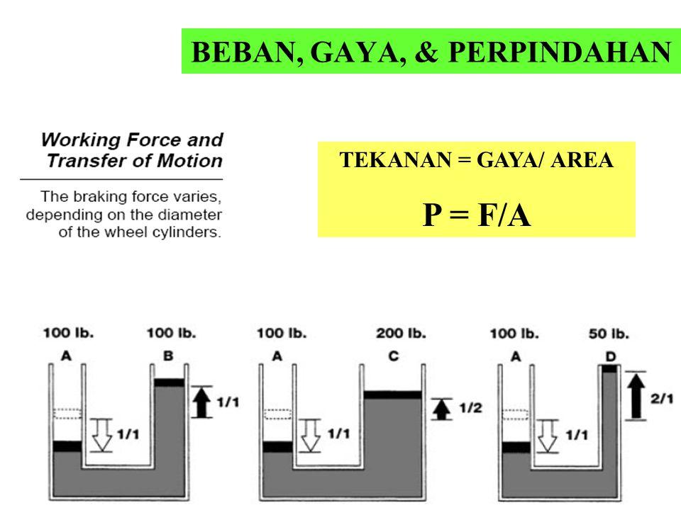 BEBAN, GAYA, & PERPINDAHAN TEKANAN = GAYA/ AREA P = F/A